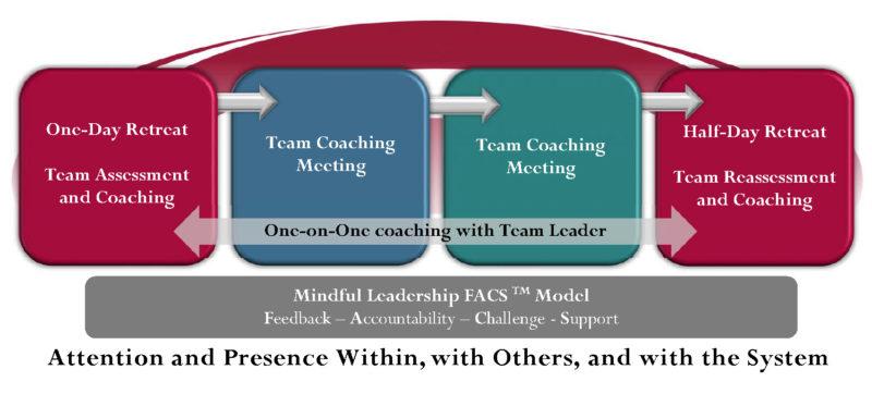 Microsoft Word - Team Coaching Graphic 11